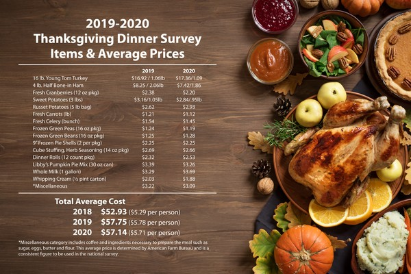 Thanksgiving Survey Data Graphic